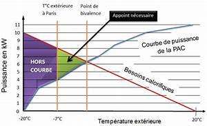 Pacs Régime Des Biens : comment dimensionner une pac air eau basse temp rature ~ Farleysfitness.com Idées de Décoration