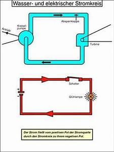 Elektrisches Potential Berechnen : widerstand und prozessleistung systemphysik ~ Themetempest.com Abrechnung