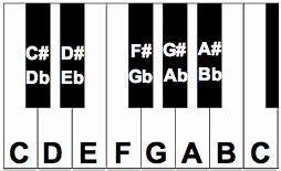 Free Piano Keyboard Diagram