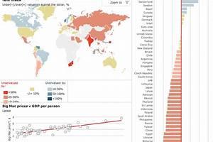 The Economist's Big Mac Index, Now Interactive