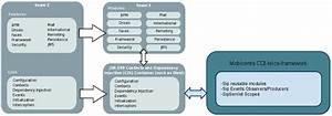 Cdi Telco Framework User Guide