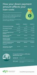 Figure Out Mortgage Payment How To Decide How Much To Spend On Your Down Payment