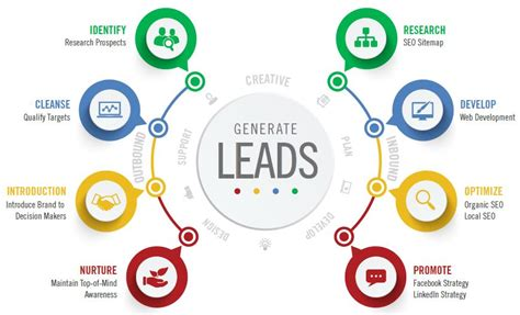 leads - Think Expand