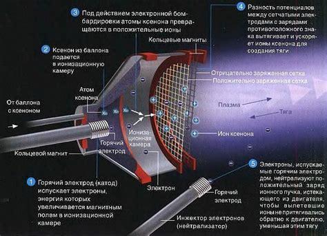Солнечные электростанции принцип работы СЭС плюсы и минусы схема генератора преимущества и недостатки