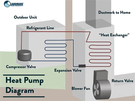 Get Know Your Central Heating System