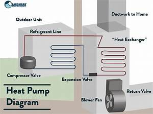 Get To Know Your Central Heating System