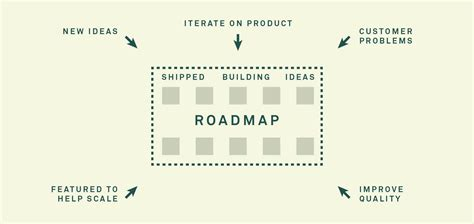 However, millie is starting to have second thoughts and believes david is working too hard. Where do product roadmaps come from? | Inside Intercom ...