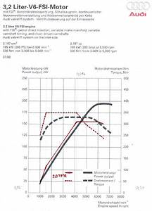 Torque  Power Rpm Diagrams For 2 Tfsi And 3 2 Fsi