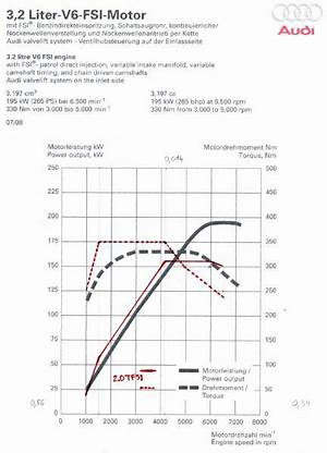 Gti Fsi Engine Diagram 28065 Centrodeperegrinacion Es