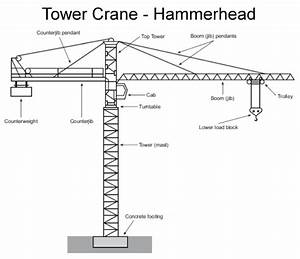 Crane And Derrick Safety I - Basics