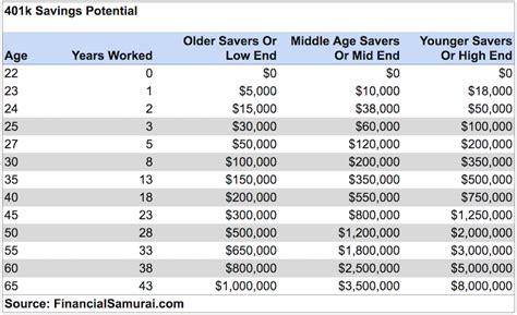 average net worth    year  financial samurai