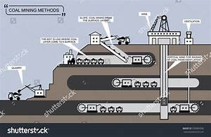Coal Mining Methods Info Graphic Diagram Stock Vector