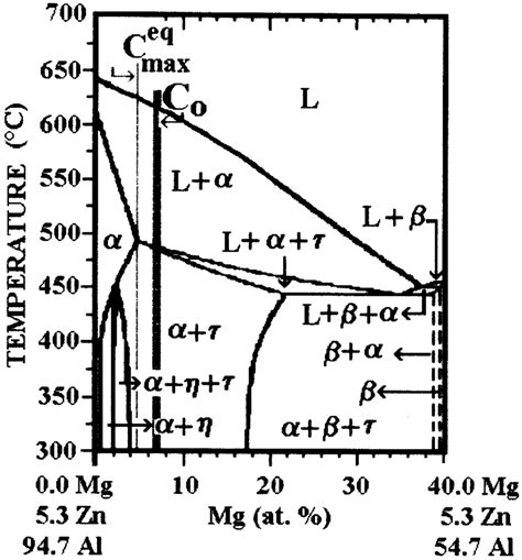 Mg Zn Phase Diagram by Ertical Sections At 5 3 At Pct Of Zn Of The Al Zn Mg