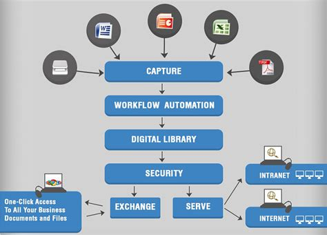 benefits  document management software examples  top