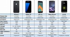 Iphone 7 Vs Galaxy S7 Vs Lg G5 Vs Moto Z Vs Htc 10 Chart