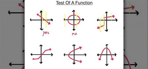 How To Determine If You Have A Function « Math