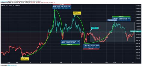 Bitcoin must seek another higher support, preferably above $56,000. Bitcoin Price Analysis: BTC is On Price Recovery Mode ...