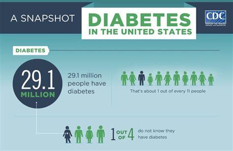 diabetes cdc