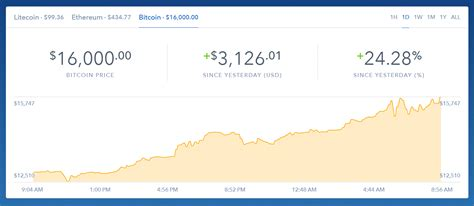 How to make money off bitcoin using these methods requires a lot of practice, so don't expect to get it right on the first try. Money News - This price of Bitcoin passed $16,000 today on Coinbase