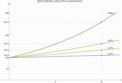 Exponential Growth Comparison Different Rates Growths