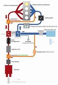 Peut On Rouler Avec Une Fuite D Injecteur : principe de fonctionnement d 39 un turbo ~ Maxctalentgroup.com Avis de Voitures