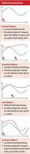 Ab Wann Muss Man Erbschaftssteuer Zahlen : bluthochdruck wann tabletten einnehmen ~ Lizthompson.info Haus und Dekorationen