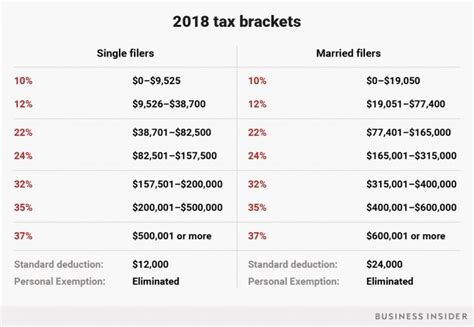 Here's A Look At What Trump's New Income Tax Brackets Mean