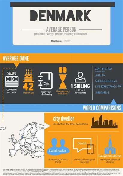 Person Average Infographic Denmark Infographics Culturegrams Proquest