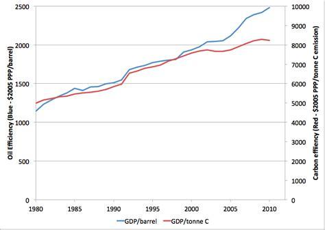 Early Warning Carbon Efficiency Vs Oil Efficiency