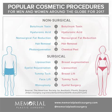 houston  preferred plastic surgery destination   usa