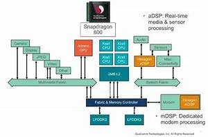 What Is The Adsp In A Qualcomm Chipset