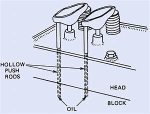 What Is A Pushrod Motor