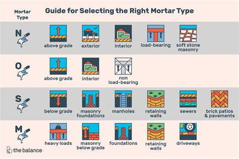 How To Choose The Right Mortar Mix