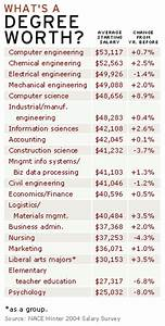 Most lucrative college degrees - AnandTech Forums ...