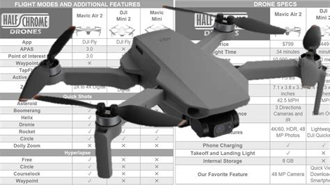 dji mini  full specs  comparison  chrome drones