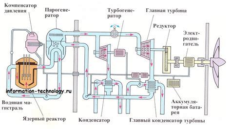 Физические принципы работы ядерного реактора.