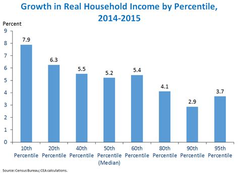 census bureau usa income poverty and health insurance in the united states