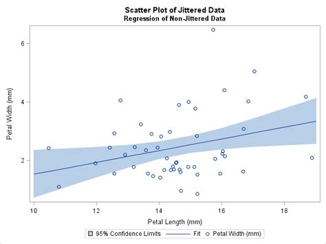 Jittering To Prevent Overplotting In Statistical Graphics How To Graph Line Of Best Fit On Desmos Software Free Ggplot2 With Error Bars Plot Games 3rd Grade Pte Template And Table Sample Time Python Create From In Excel