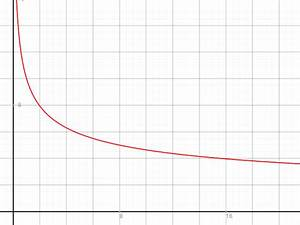 Partielle Ableitung Berechnen : grenzproduktivit t grenzproduktivit t von x r 5 r 2 3 20 berechnen mathelounge ~ Themetempest.com Abrechnung
