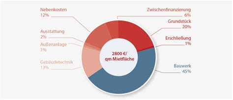 Baukosten Pro M2 Wohnfläche by Baukosten Pro M2 Wohnflche Architekten Faktor Darmstadt