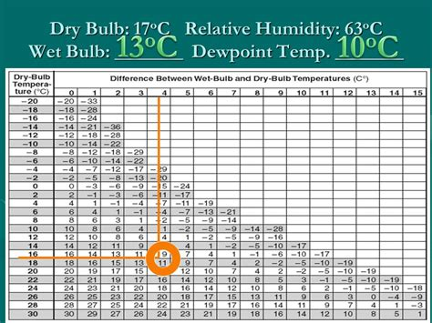aim how can we measure relative humidity ppt