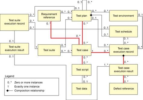 ibm rational publishing engine  generate