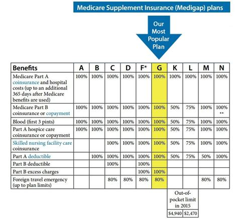 medicare supplement kansas city mo seniors