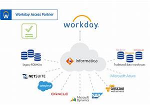 Workday Integra... Workday