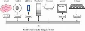 hardware components With the diagram shows that a computer consists of the central processing