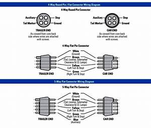 7 Blade Trailer Connector Wiring Diagram