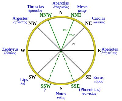classical compass winds wikipedia