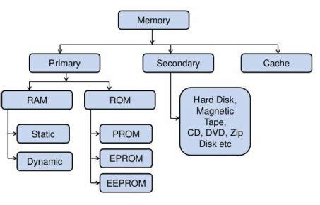 memory unit  hardware  software technologies
