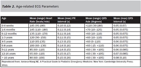 considerations in the diagnosis and emergency management of pediatric tachycardias 2012 08 01