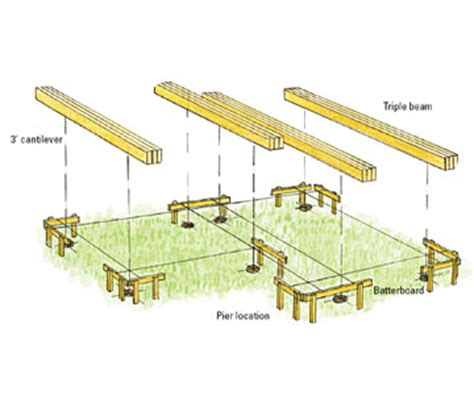 Freestanding Deck Footing Spacing by Laying Out The Deck Freestanding Decks How To Design